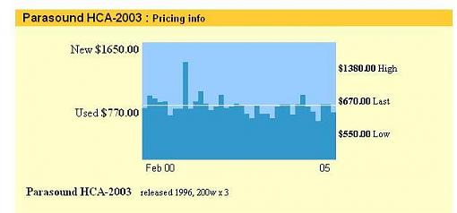 ***Price Check*** Parasound HCA-2003 (8/10 Cond)-hca2003.jpg