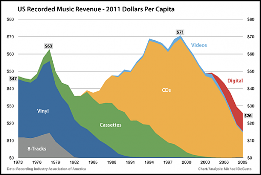 Have I got a deal for you!-001_b_music_rev_per_capita.png