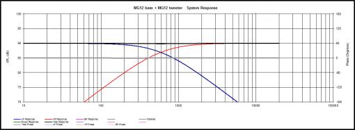 Update Maggie MG12 with sub and new X-over-response-2-way-6db-x-over-frequency-580.jpg