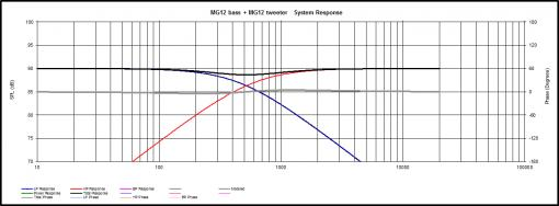 Update Maggie MG12 with sub and new X-over-response-2-way-6db-original-x-over-455.jpg